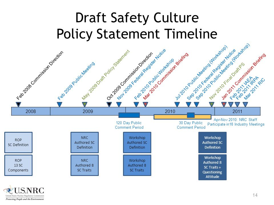 Draft Safety Culture Policy Statement Timeline