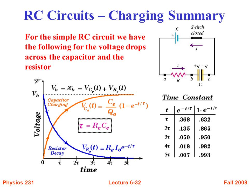 RC Circuits – Charging Summary