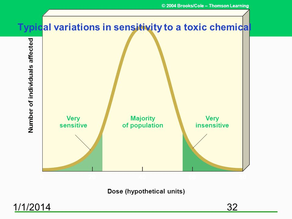 Typical variations in sensitivity to a toxic chemical