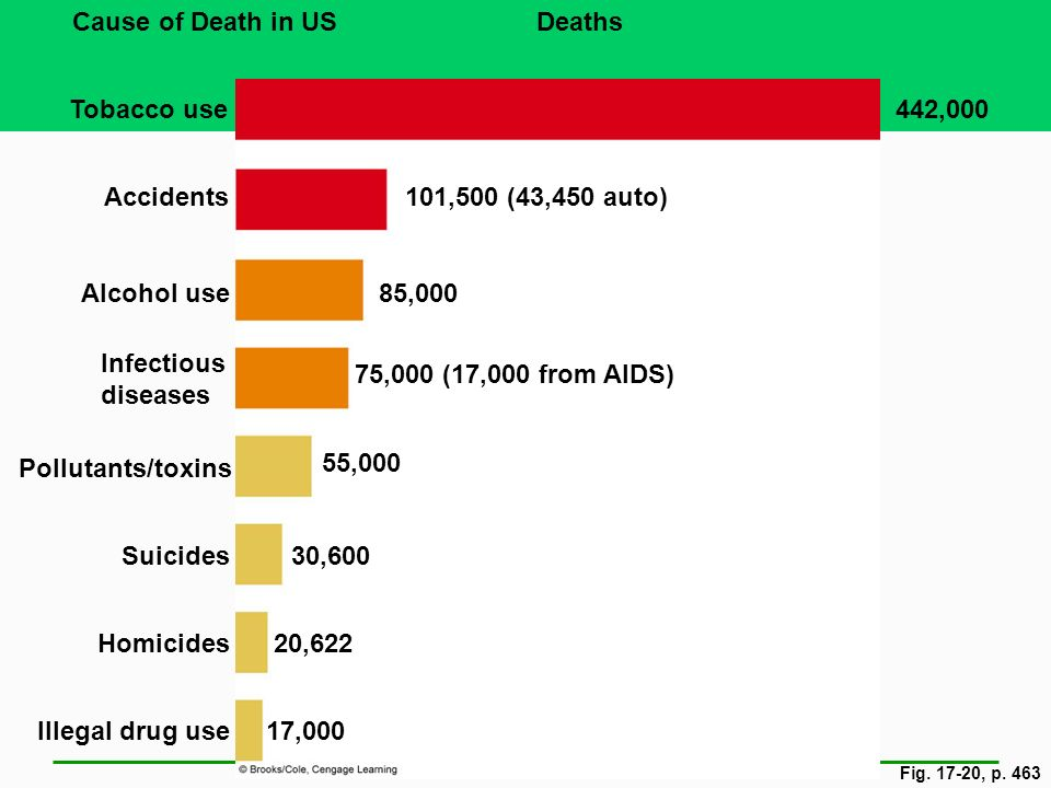 Cause of Death in US Deaths Tobacco use 442,000 Accidents