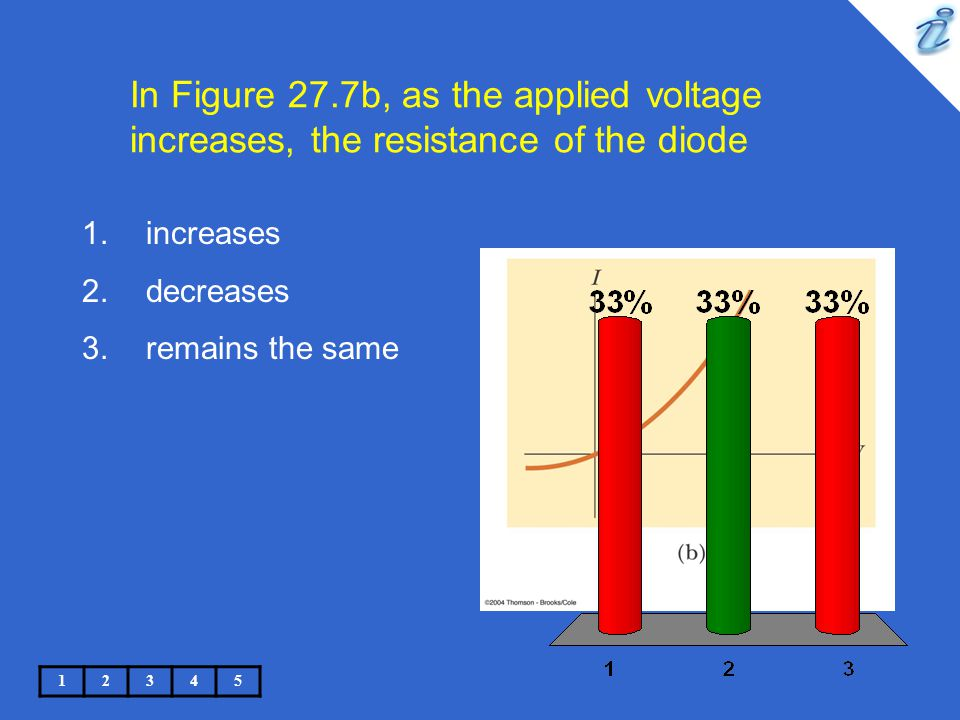 In Figure 27.7b, as the applied voltage increases, the resistance of the diode