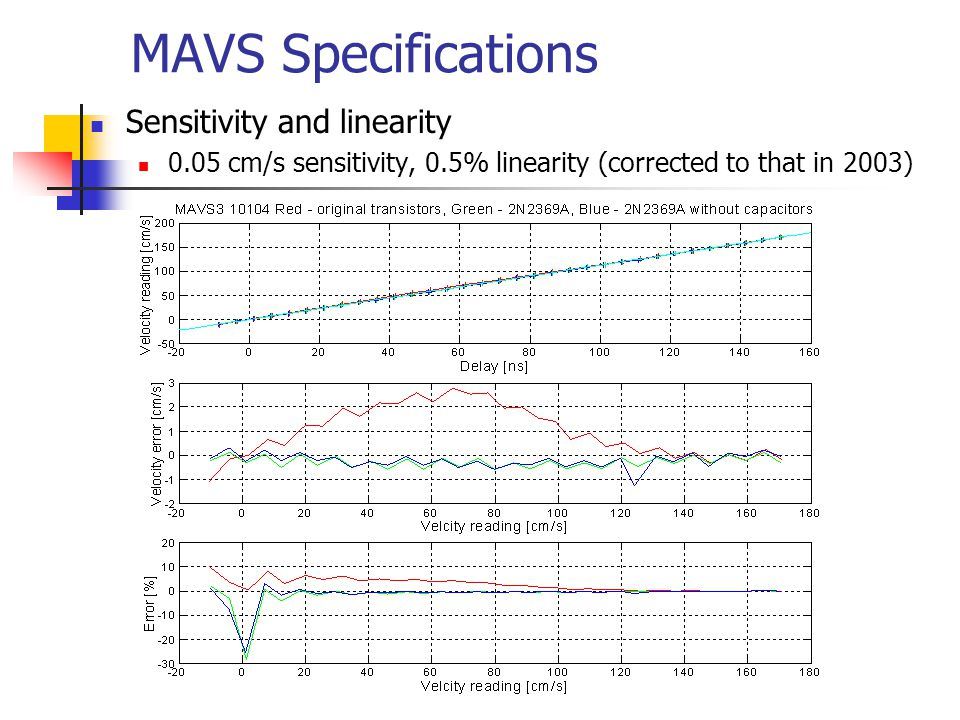 MAVS Specifications Sensitivity and linearity