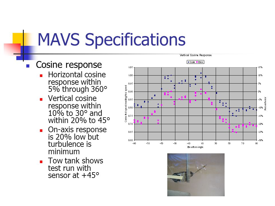 MAVS Specifications Cosine response