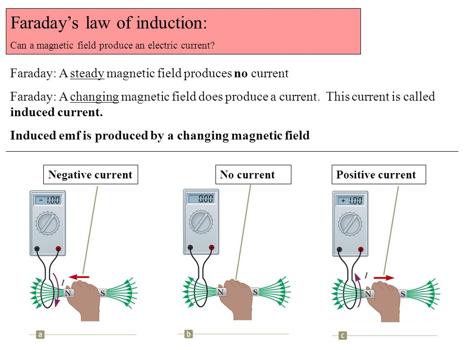 Faraday's law of induction: