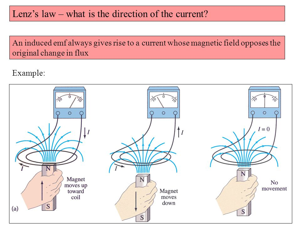 Lenz's law – what is the direction of the current