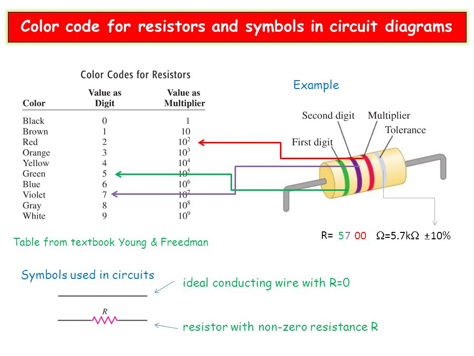 Color code for resistors and symbols in circuit diagrams
