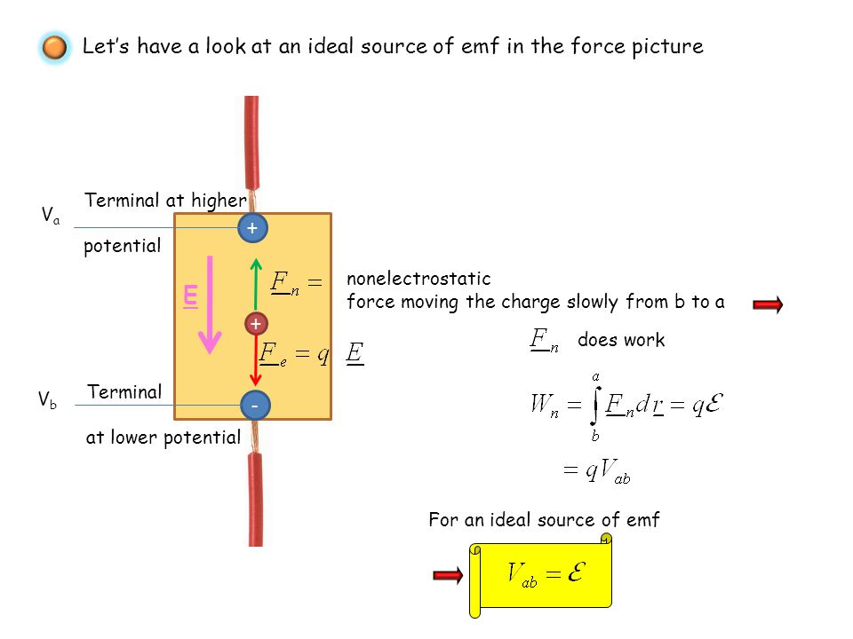 E Let's have a look at an ideal source of emf in the force picture + +