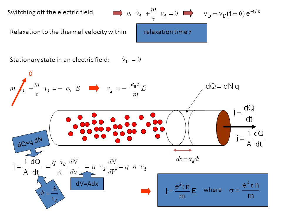 Switching off the electric field