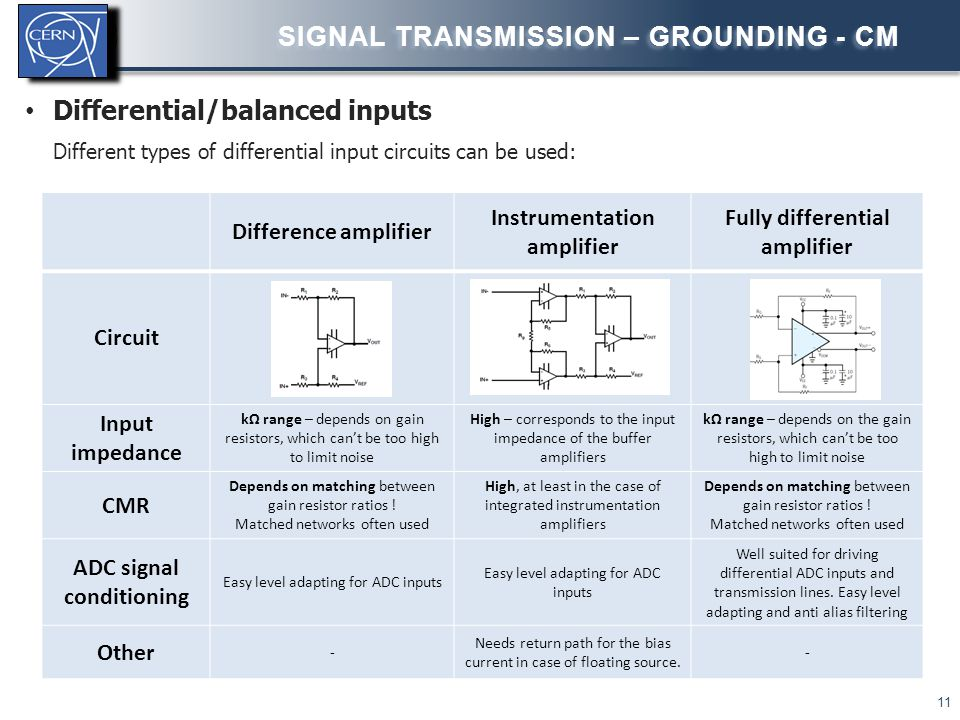 Signal transmission – GROUNDING - CM