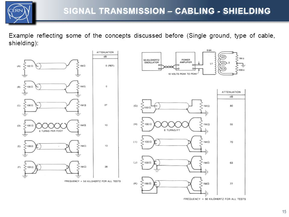 Signal transmission – Cabling - shielding