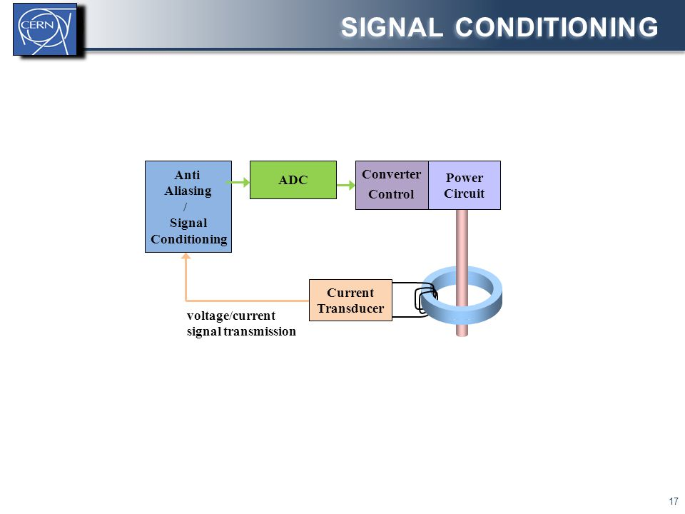 Signal Conditioning Anti Converter ADC Power Aliasing Control Circuit