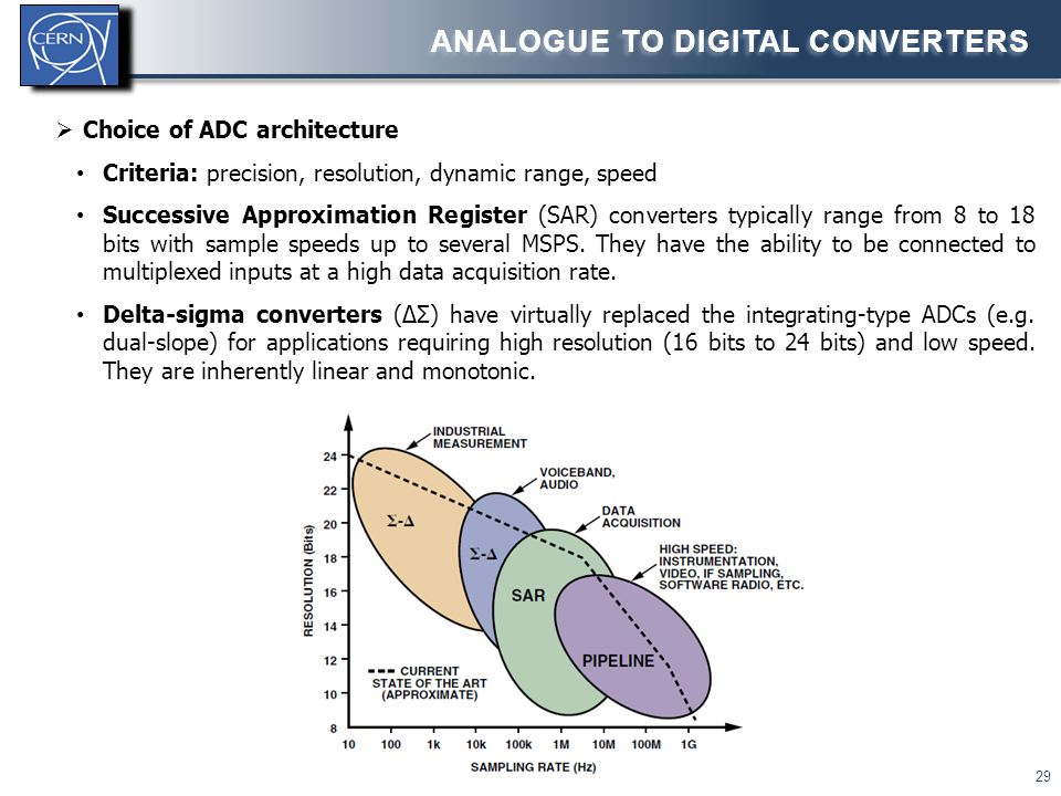 Analogue to digital converters