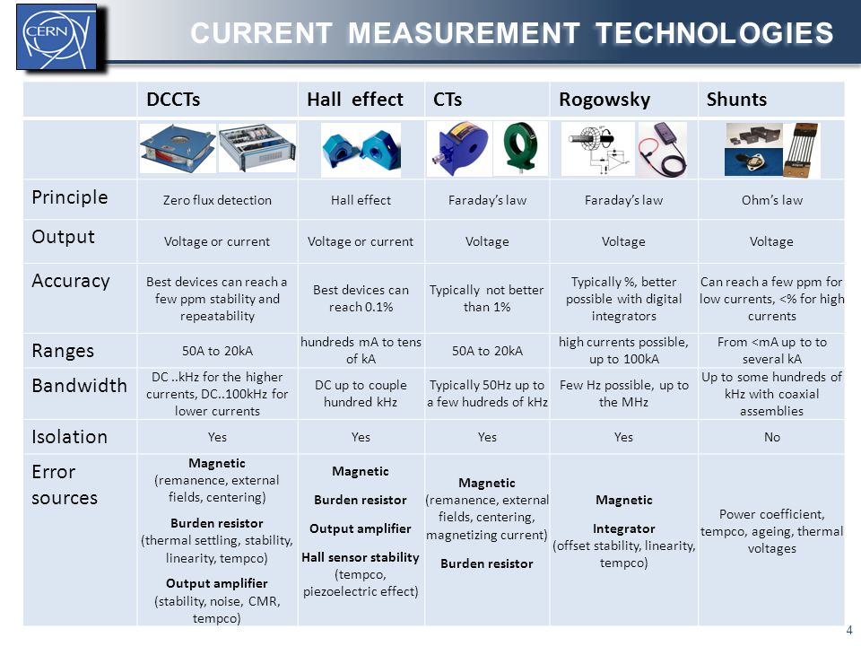CURRENT MEASUREMENT TECHNOLOGIES