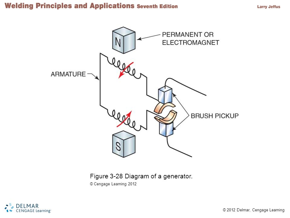 Figure 3-28 Diagram of a generator.