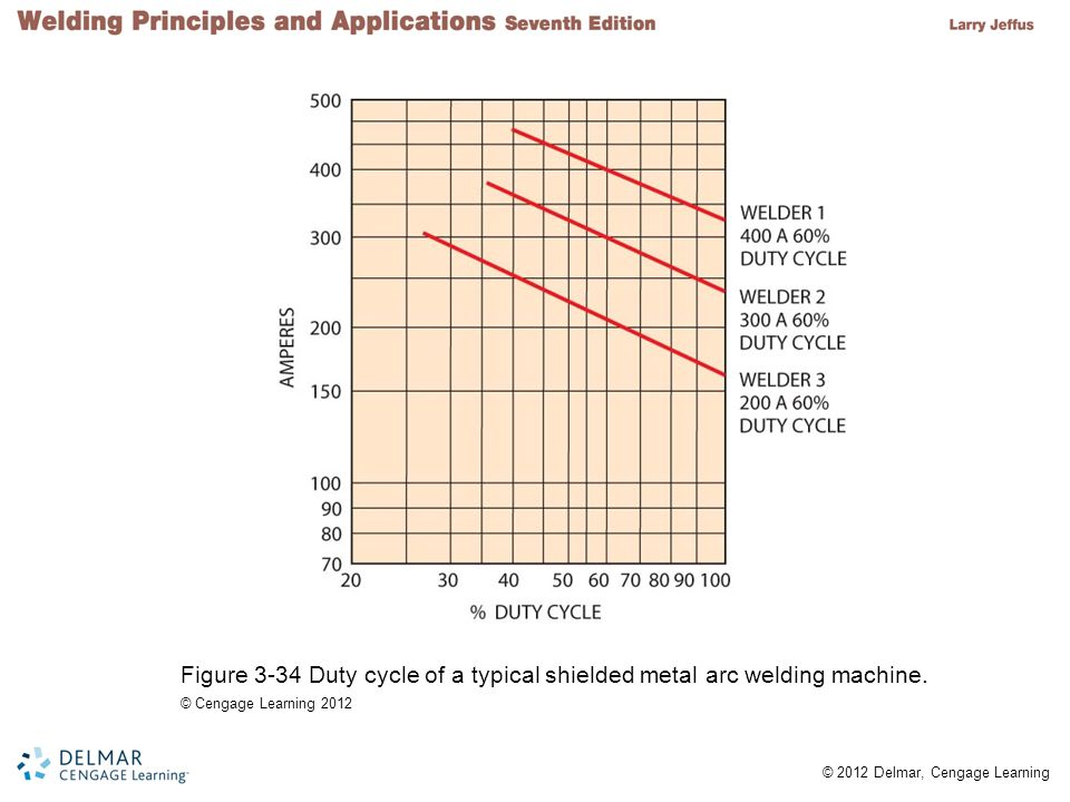 Figure 3-34 Duty cycle of a typical shielded metal arc welding machine.