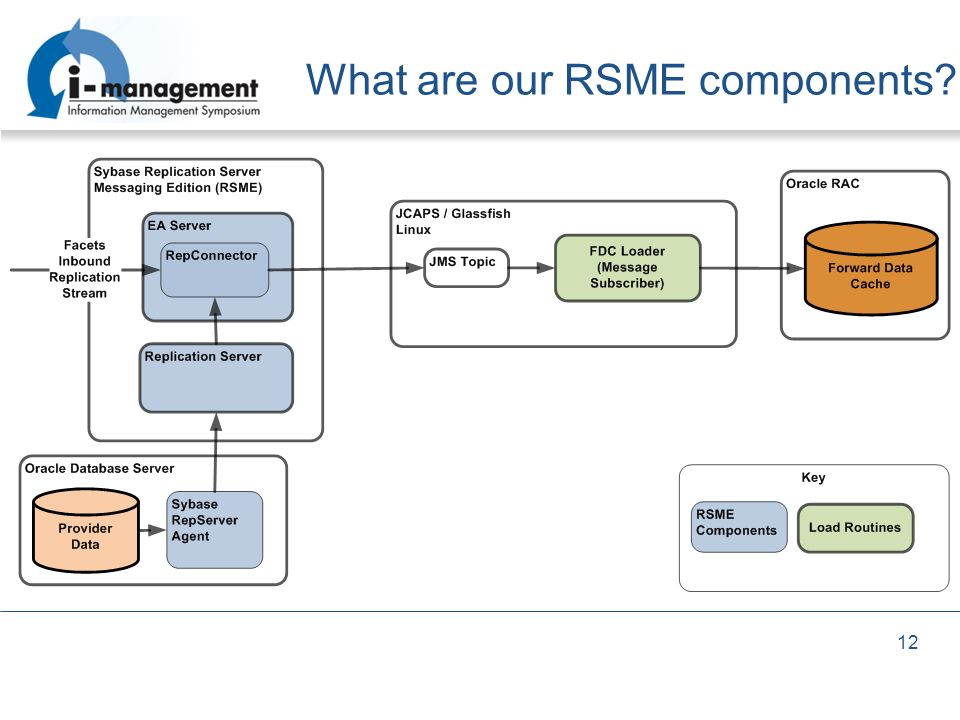 What are our RSME components