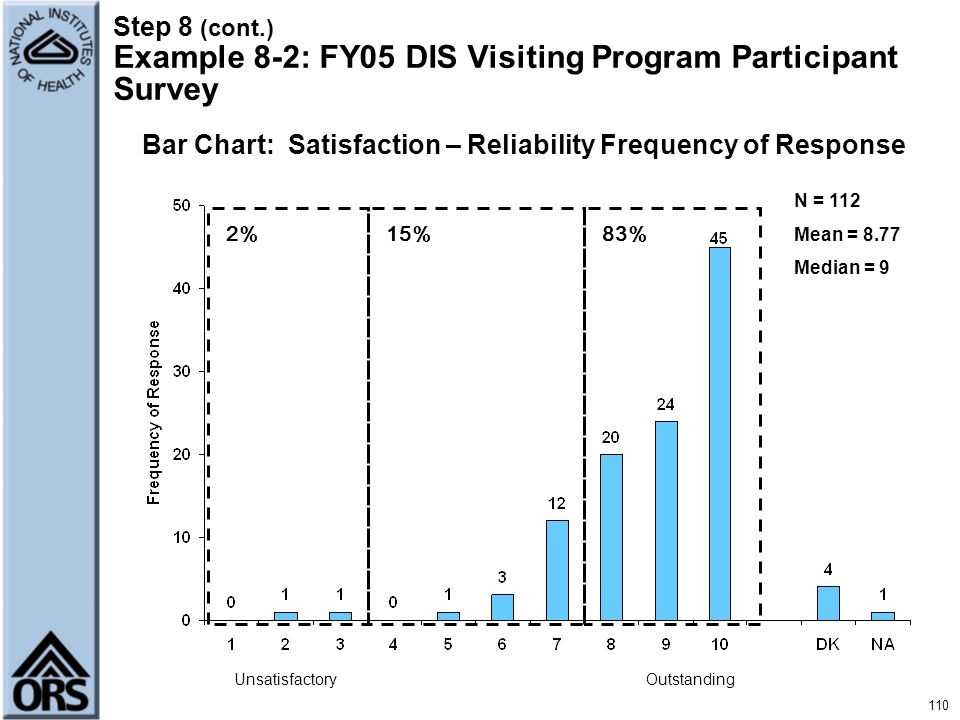 Bar Chart: Satisfaction – Reliability Frequency of Response