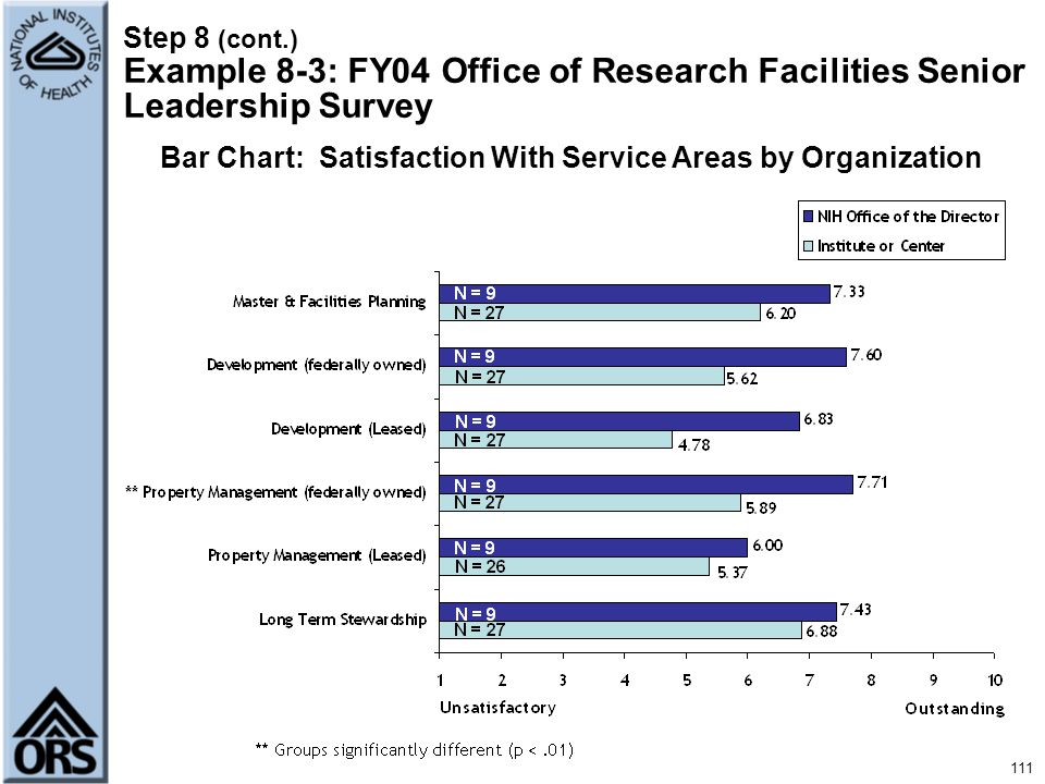 Bar Chart: Satisfaction With Service Areas by Organization