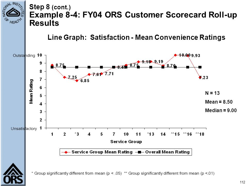 Line Graph: Satisfaction - Mean Convenience Ratings