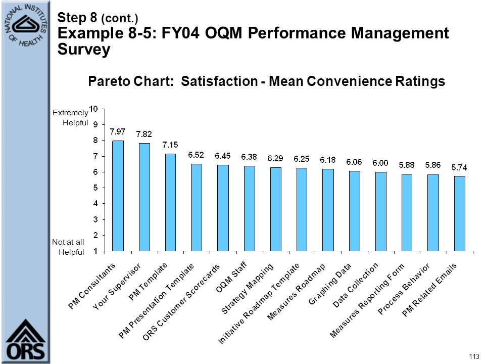 Step 8 (cont.) Example 8-5: FY04 OQM Performance Management Survey