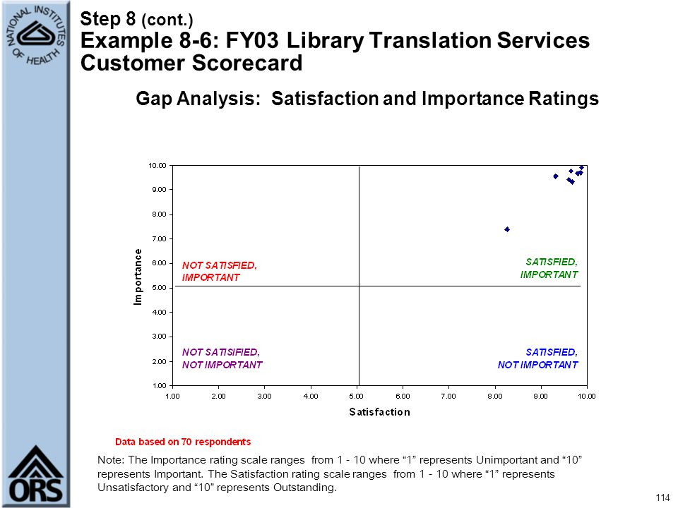 Gap Analysis: Satisfaction and Importance Ratings