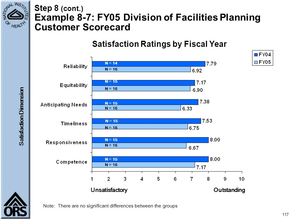 Satisfaction Ratings by Fiscal Year