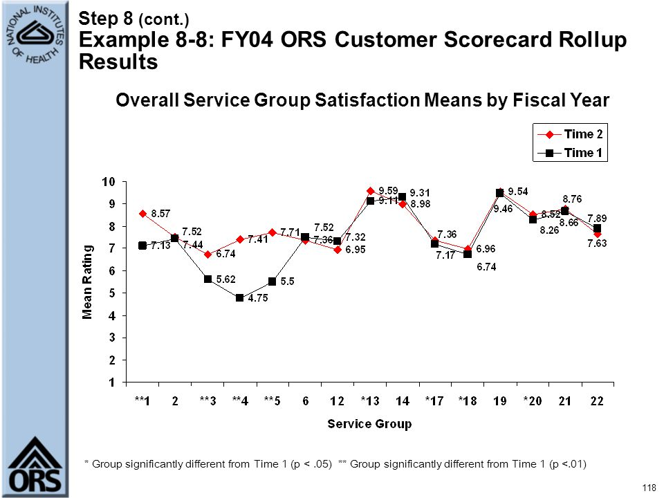 Step 8 (cont.) Example 8-8: FY04 ORS Customer Scorecard Rollup Results