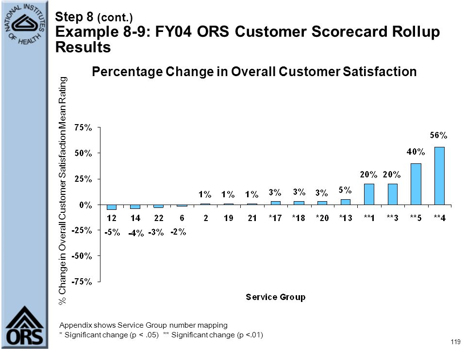 Step 8 (cont.) Example 8-9: FY04 ORS Customer Scorecard Rollup Results