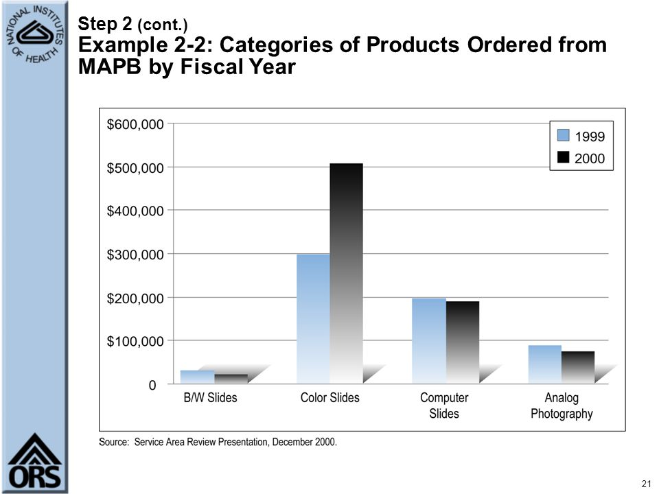 Step 2 (cont.) Example 2-2: Categories of Products Ordered from MAPB by Fiscal Year