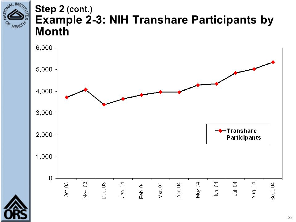 Step 2 (cont.) Example 2-3: NIH Transhare Participants by Month