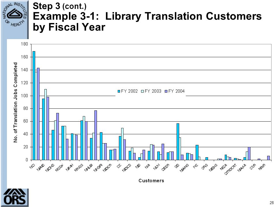 Step 3 (cont.) Example 3-1: Library Translation Customers by Fiscal Year