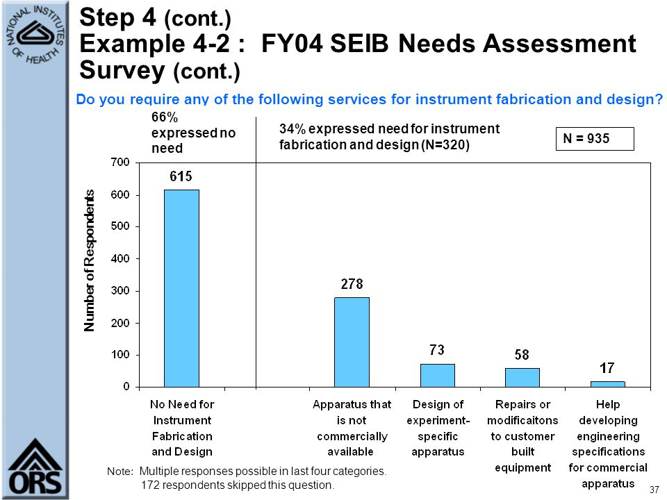 Step 4 (cont.) Example 4-2 : FY04 SEIB Needs Assessment Survey (cont.)
