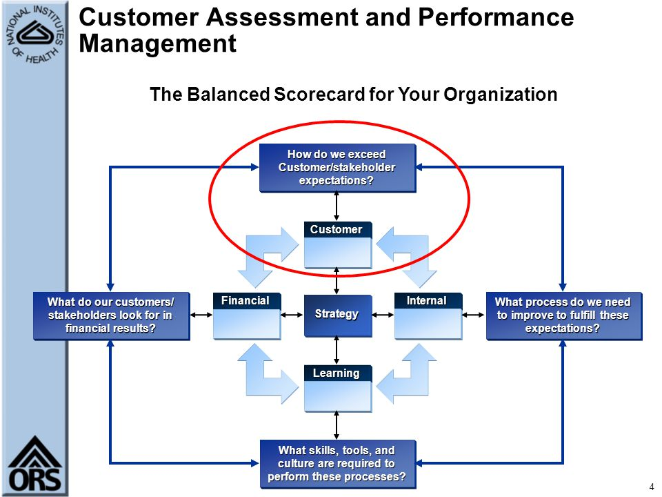 Customer Assessment and Performance Management