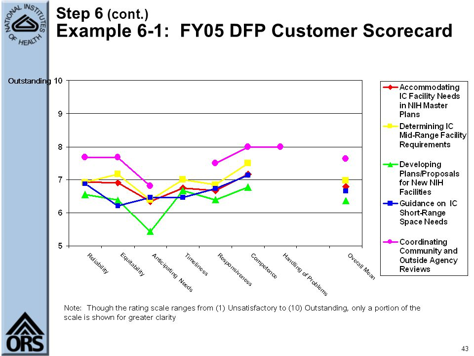 Step 6 (cont.) Example 6-1: FY05 DFP Customer Scorecard