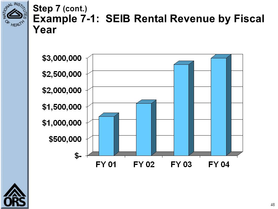 Step 7 (cont.) Example 7-1: SEIB Rental Revenue by Fiscal Year