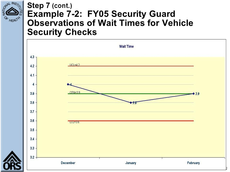 Step 7 (cont.) Example 7-2: FY05 Security Guard Observations of Wait Times for Vehicle Security Checks
