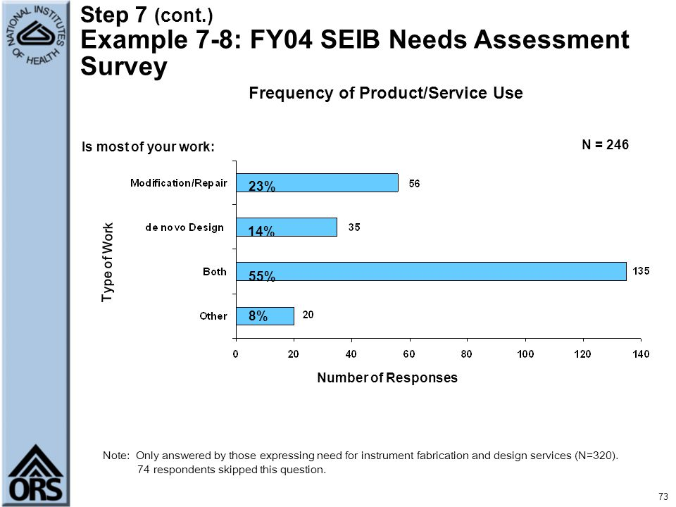 Frequency of Product/Service Use
