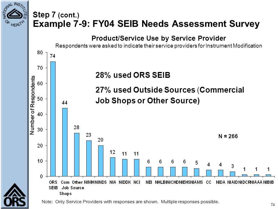Step 7 (cont.) Example 7-9: FY04 SEIB Needs Assessment Survey