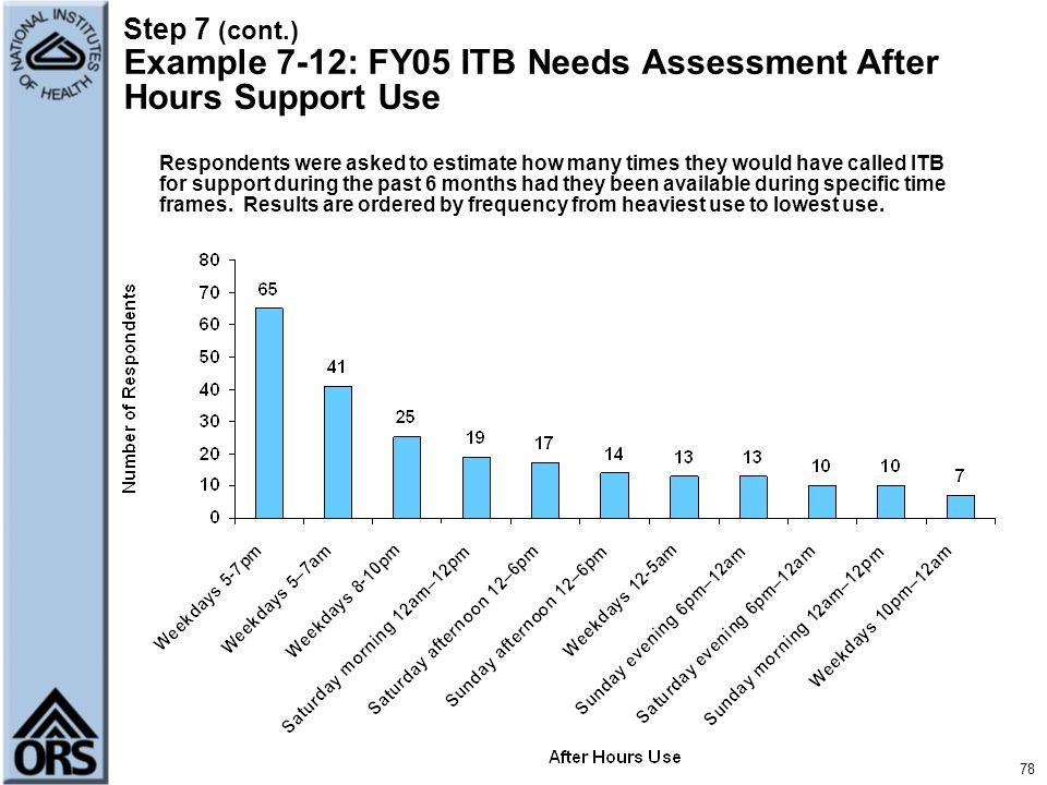 Step 7 (cont.) Example 7-12: FY05 ITB Needs Assessment After Hours Support Use