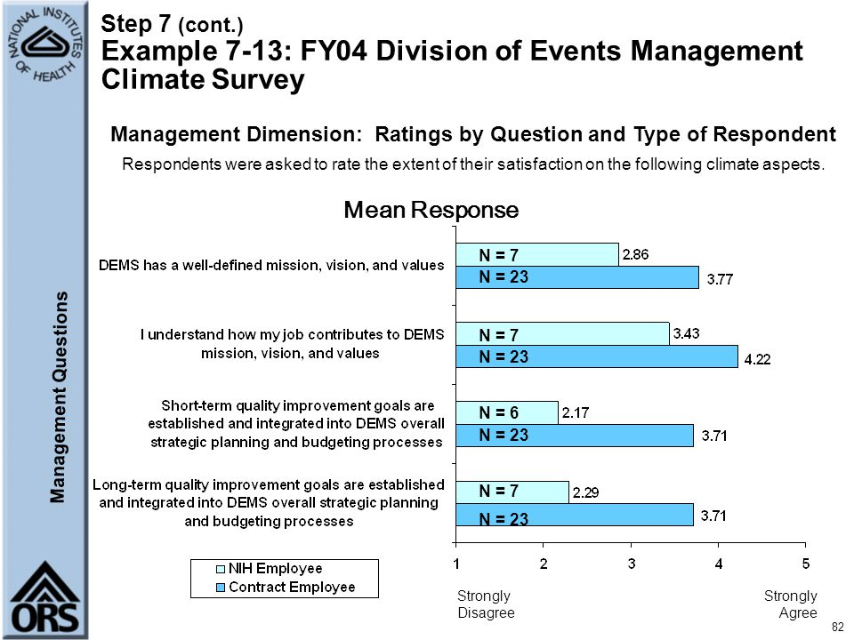 Management Dimension: Ratings by Question and Type of Respondent