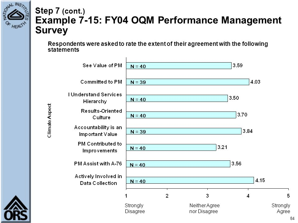 Step 7 (cont.) Example 7-15: FY04 OQM Performance Management Survey