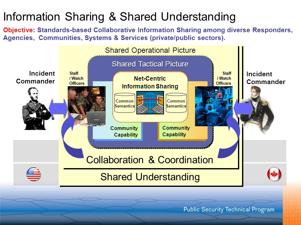 Information Sharing & Shared Understanding