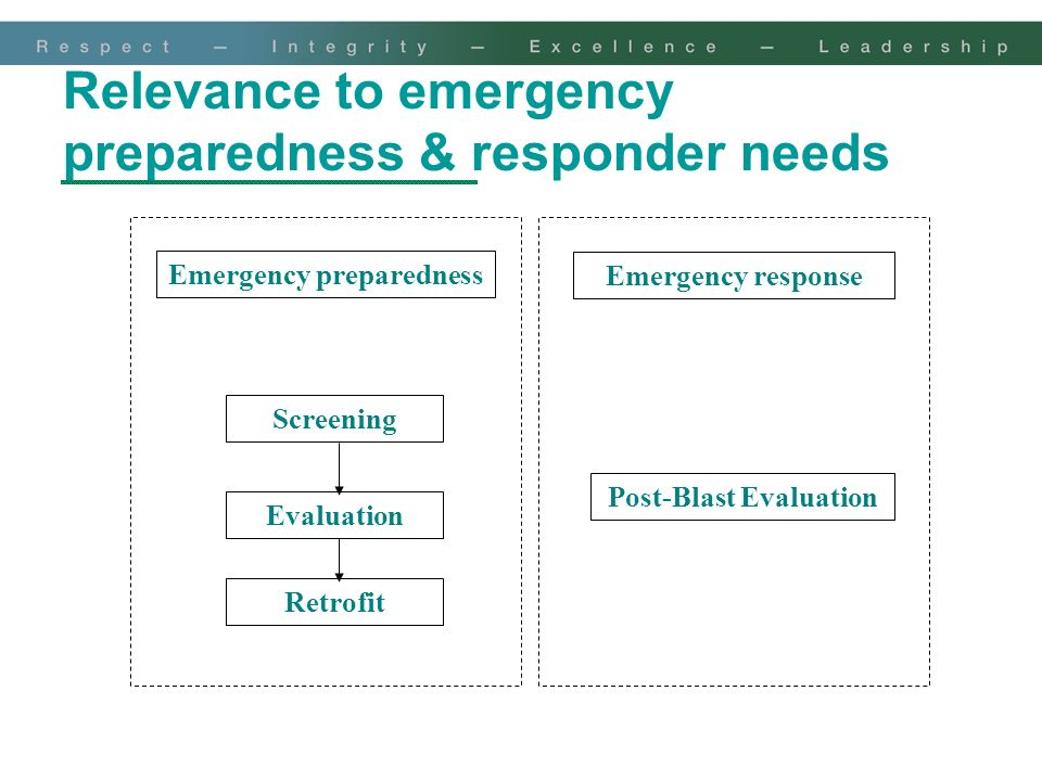 Relevance to emergency preparedness & responder needs