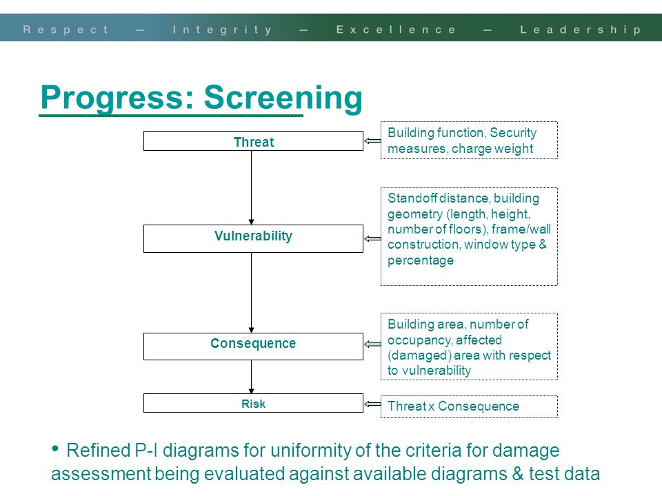 Progress: Screening Building function, Security measures, charge weight. Threat.