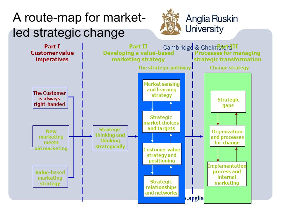 A route-map for market-led strategic change