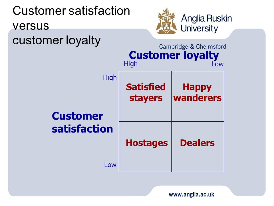 Customer satisfaction versus customer loyalty