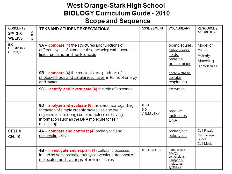 West Orange-Stark High School BIOLOGY Curriculum Guide - 2010 Scope and Sequence