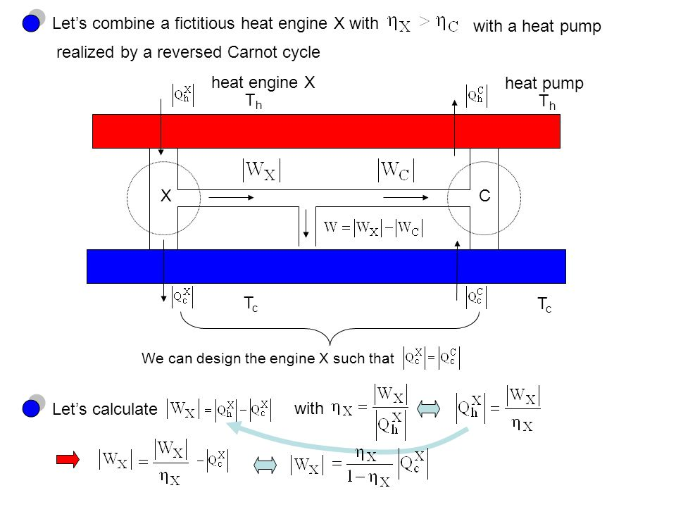 Let's combine a fictitious heat engine X with with a heat pump