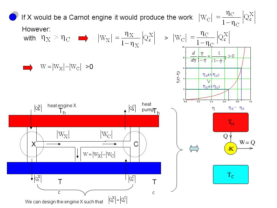 If X would be a Carnot engine it would produce the work