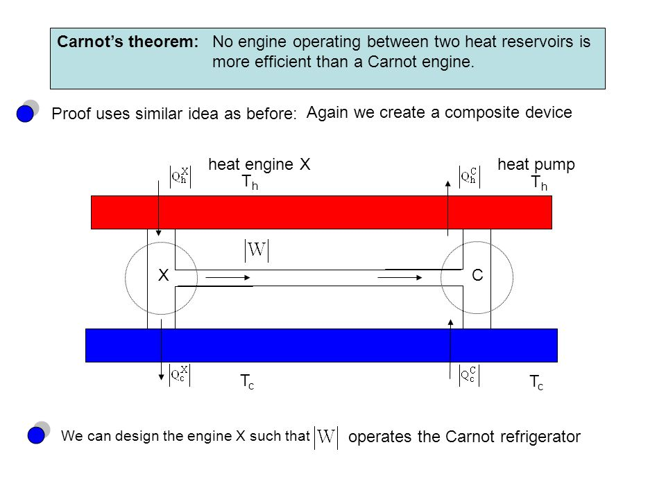 No engine operating between two heat reservoirs is